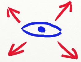 Методы НЛП. Ключи глазного доступа